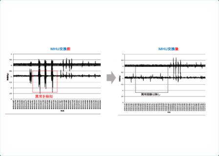 振動を常に監視する事で異常な振動はを即報告