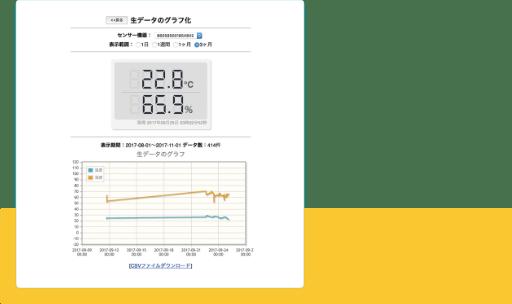 積荷の温度を設定する事で、温度の変化を監視